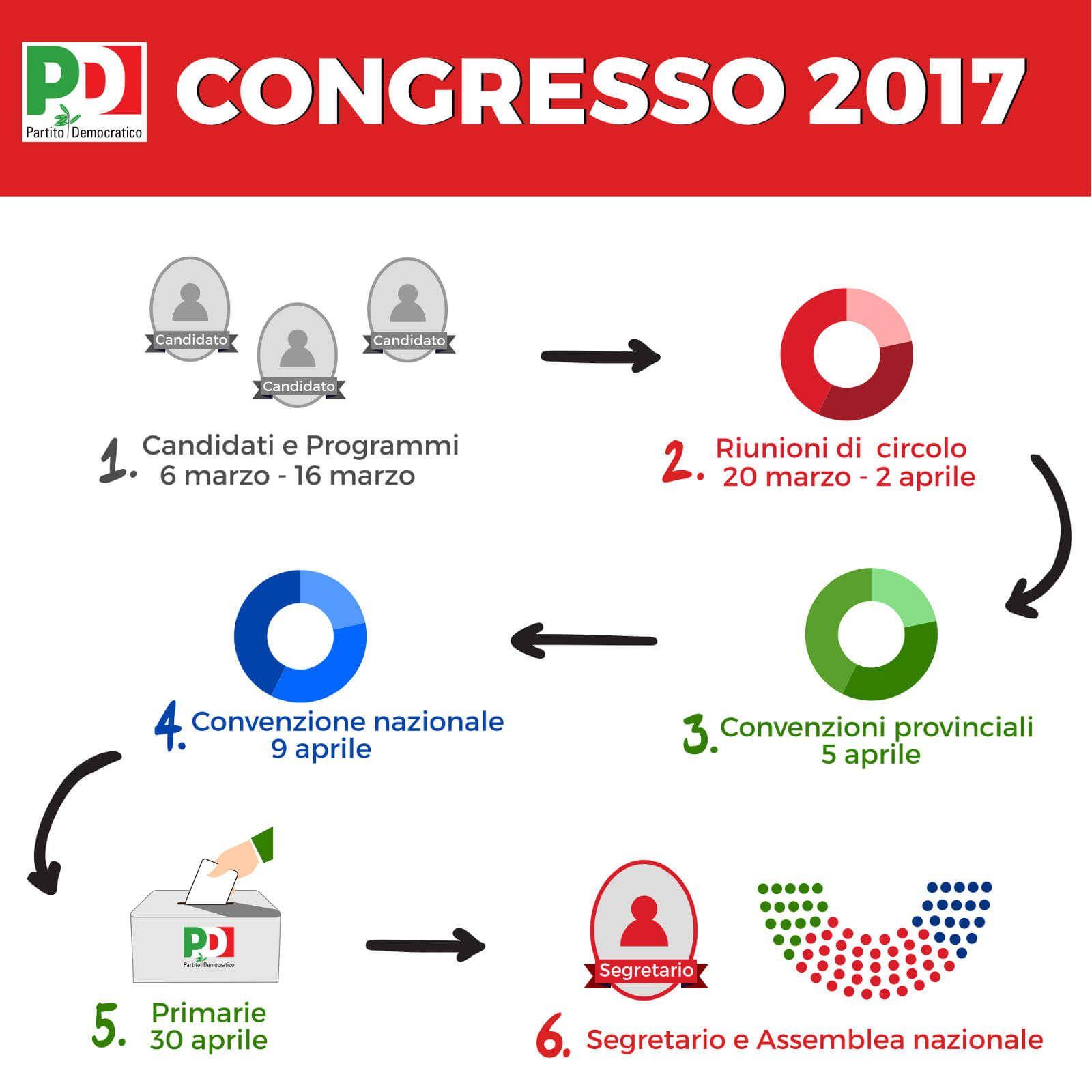 info_fasi_congresso